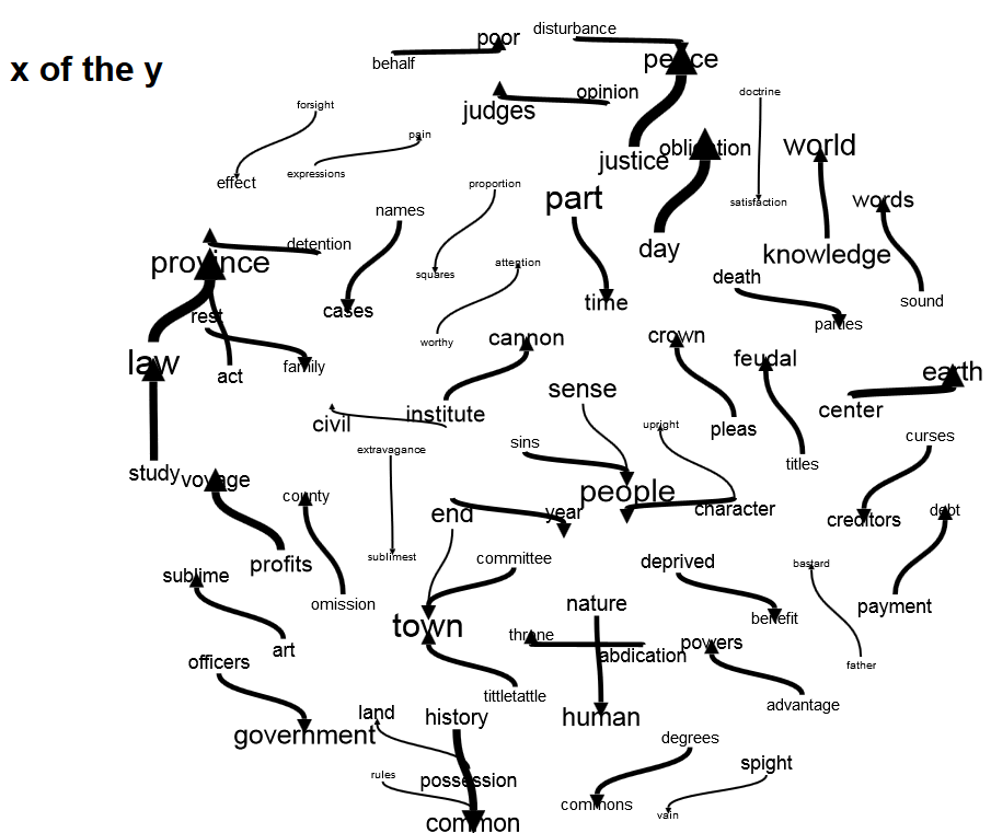 Phrase net, 'x of the y' in selected diary entries